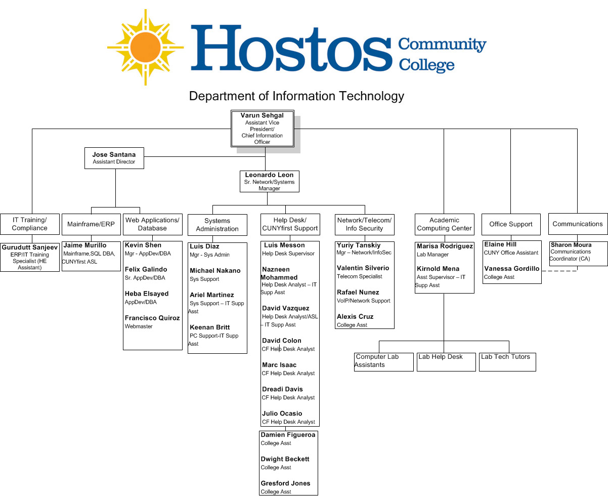 organizational chart hostos community college